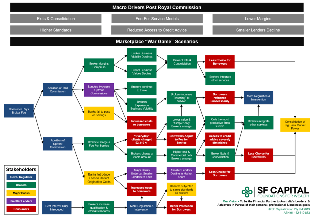 Simulation of scenarios under the Hayne Royal Commission Recommensations