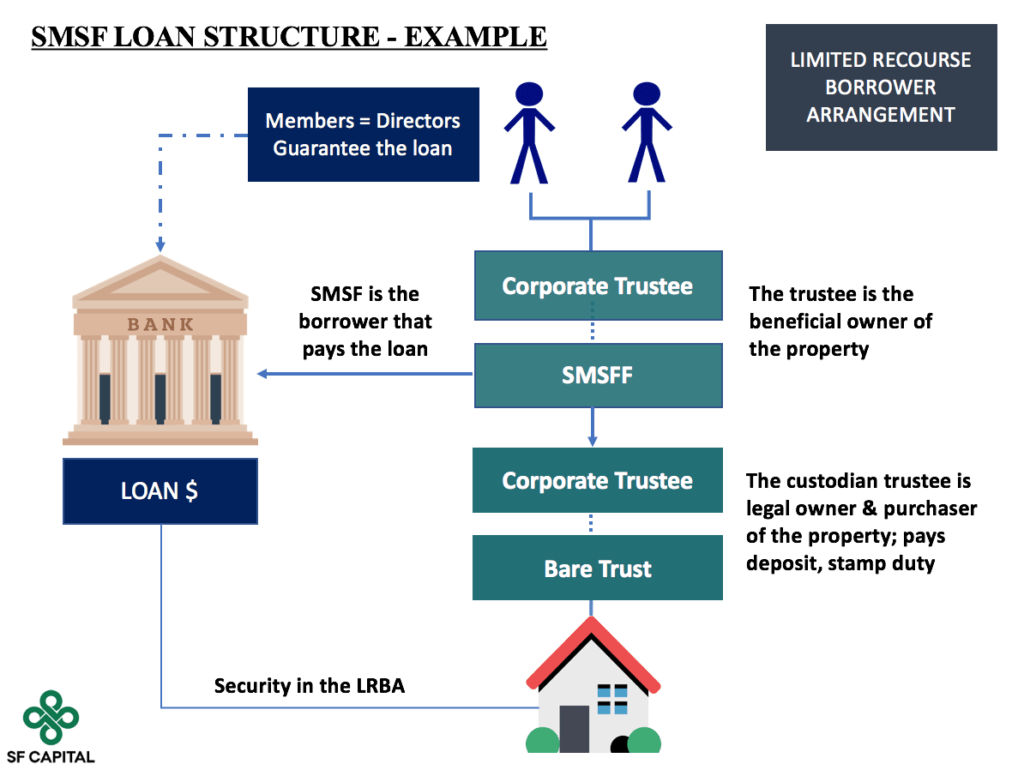 Smsf investment property loan comparison synopse investmentgesetz kagbele