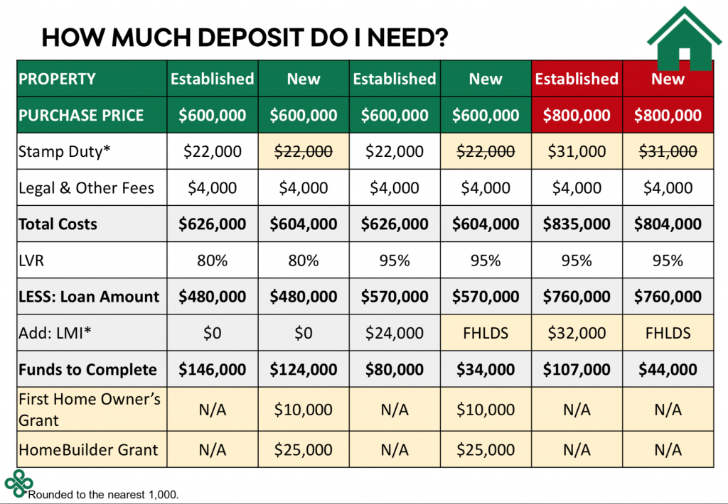 How much deposit do i need as a first home buyer